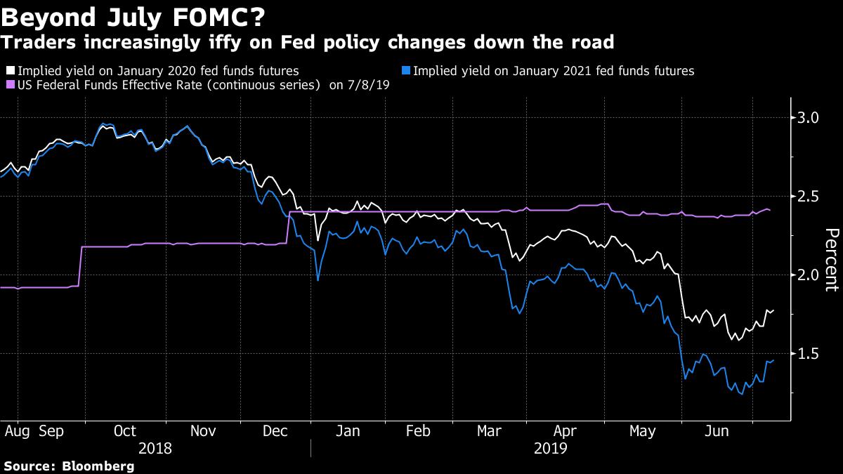 Bonds Fall, Stocks Drop Ahead of Powell Testimony: Markets Wrap – Yahoo Finance