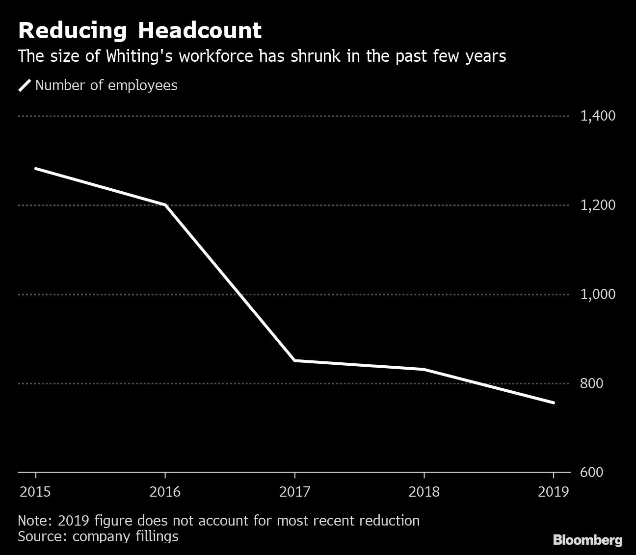 Whiting Petroleum Slumps as It Fires Workers, Cuts Output – Yahoo Finance