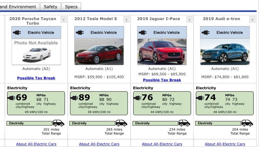 2012 Tesla Model S Crushes 2020 EV Entrants – CleanTechnica