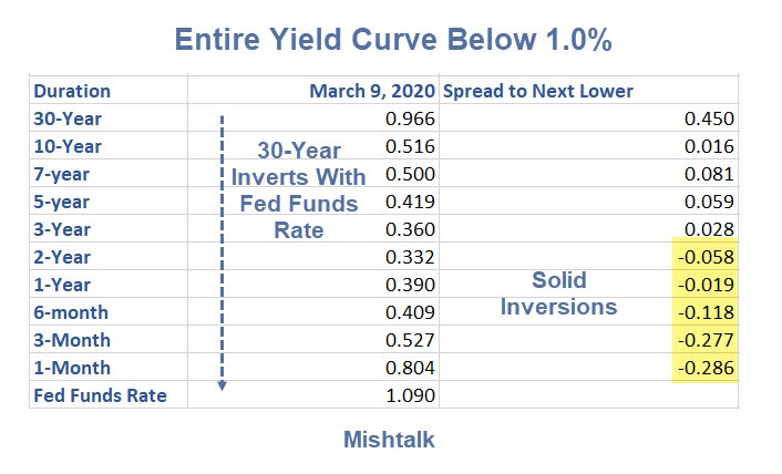 First Time Ever: Entire Yield Curve Crashes Below 1.0% – MishTalk